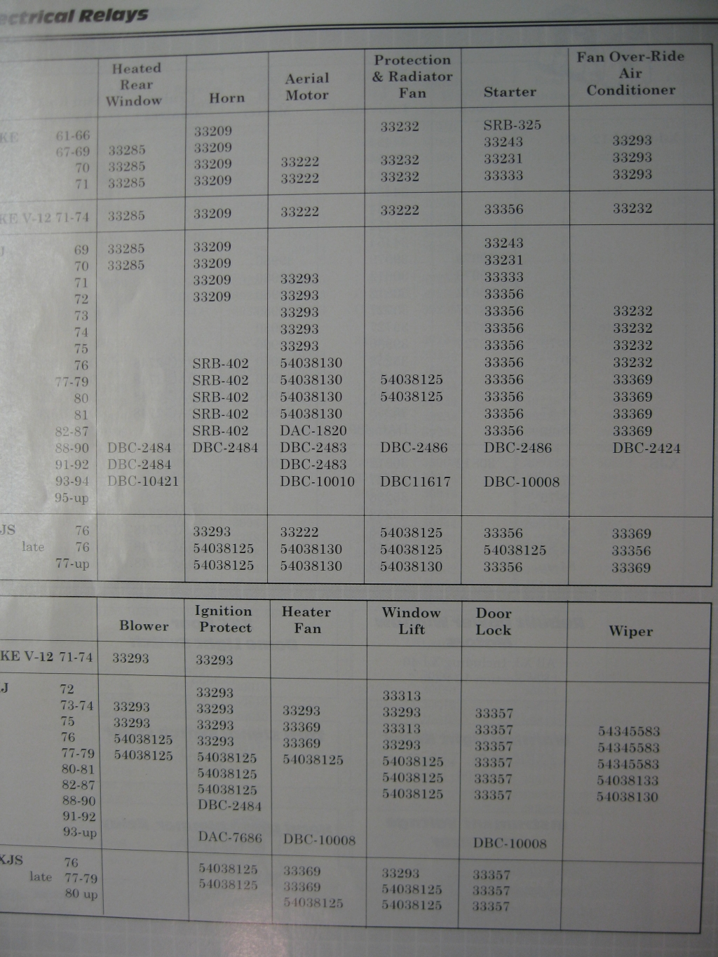 (From John Holmes. These are the Lucas relay numbers. The E-Type model/year  is in the first column of the table.)